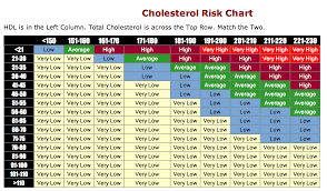 all about cholesterol u2013 hamilton cardiology associates u2013 new