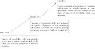 a view on didactics and instructional planning from the