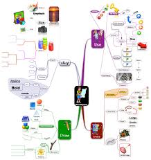 Concept Mapping Software The Complete Guide On How To Mind Map For Beginners