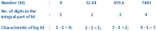 Logarithm Table Common Logarithm And Natural Logarithm Characteristic And