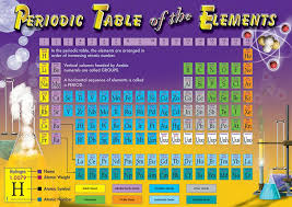 periodic table 6th grade periodic table 8th element on the periodic table periodic table