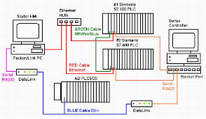 transfer data from siemens plc to ab plc plcs net interactive
