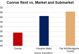what you u0027ll pay for rent in america u0027s fastest growing cities
