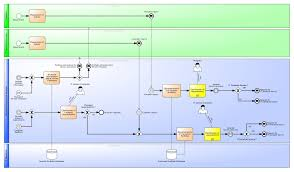 excerpt process documentation of service strategy according to