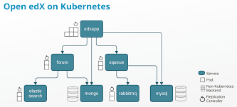 Edx by Scaling Open Edx With Kubernetes