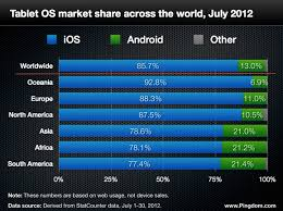 iphone vs android sales chairman schmidt touts android sales we re like the new