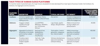 Types Meaning Managing The Human Cloud