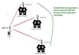 membuat jaringan wifi hp cara membuat jaringan hot spot wifi untuk di luar ruangan