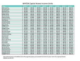 va income limits table capital access income and purchase price limits income limits home