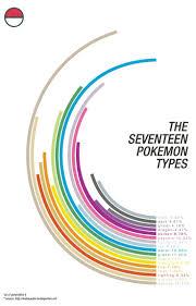 the 25 best pokemon type chart ideas on pinterest type chart