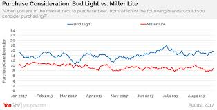 miller lite vs bud light bud light s craft beer caign continues run over miller lite
