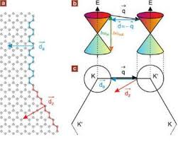 Armchair Zigzag Raman Spectroscopy In Graphene And Nanoribbons Scientific