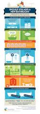 creative average cost of adding a bathroom interior design ideas