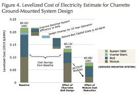 Solar Power System Cost Estimate by Solar Gets Cheap Fast Grist
