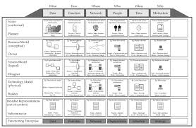 an introduction to enterprise architecture framework and mdm patterns
