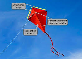 the science of flying a kite science abc
