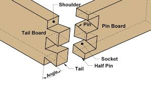 Woodworking Joints by Dovetail Woodworking Joints