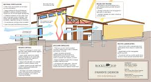 green home design plans sustainable home design ideas houzz design ideas rogersville us
