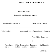 hotel front office bng hotel management kolkata