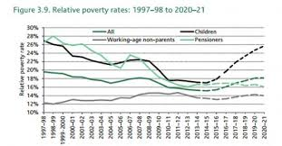 uk poverty six charts that show the true state of low income