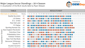 major league soccer table using tableau to bring sports standings into the 21st century