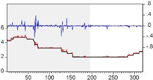 bid rate eonia rate and the minimum bid rate research image