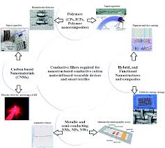 performance of hybrid nanostructured conductive cotton materials