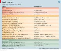 Types Of Bacterial Diseases In Plants - the grim prospect antibiotic resistance