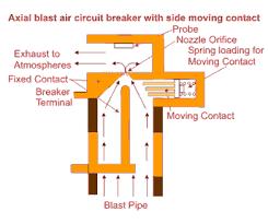 circuit breakers open electrical