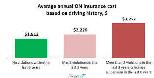 Estimated Car Insurance Cost by Average Car Insurance Rates In Ontario 1 920 Per Year
