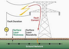 earthing in electrical network purpose methods and measurement