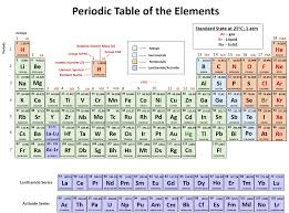 how is the periodic table organized first periodic table arranged by best of ch150 chapter 2 atoms and