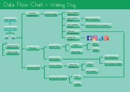 Map My Walk App Walking Dog Mobile App Design Case Study Akw Digital Design