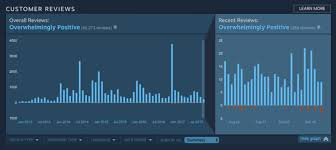 pubg steam charts valve thinks charts will negate steam review bombing