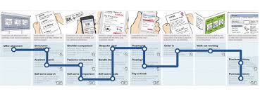Customer Journey Mapping The Nuts And Bolts Of Customer Journey Mapping Funnelenvy