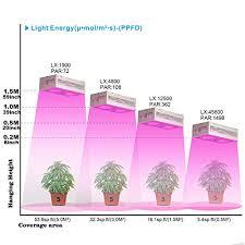 led marijuana grow lights recordcent led grow light dimmable full spectrum heavy cob reflector