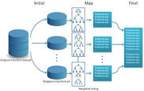 big data class big data algorithms for data preprocessing computational