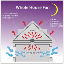 diy whole house fan how a whole house fan works