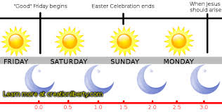 weird calendar days to celebrate just b cause easter christians celebrating abomination