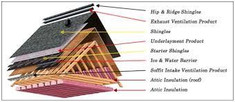 the u201croofing system u201d partnership between your roof attic