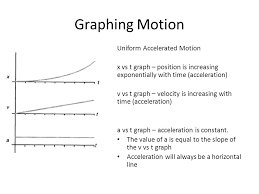 describing motion with diagrams ppt