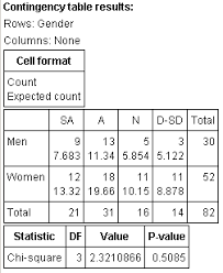 Chi Square Test Table Chapter 12