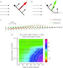 aerodynamic effects of flexibility in flapping wings journal of download figure