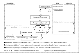 recent advances in modeling the vulnerability of transportation
