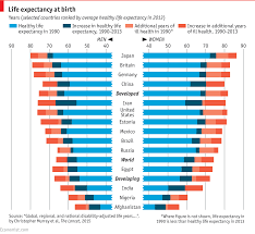 life expectancy tables 2016 comments on daily chart who wants to live forever the economist