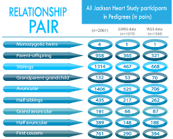 jackson heart study u003e research u003e study design u003e genetics
