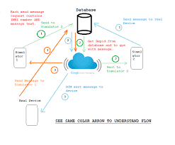 android gcm device to device messaging using cloud messaging gcm