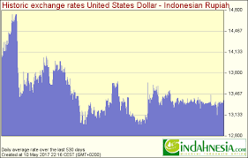 Usd To Idr Indahnesia Exchange Rates For Rupiah Discover