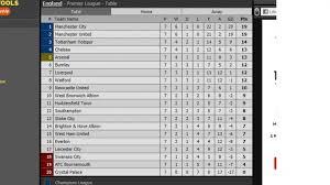 Klasemen Liga Inggris Hasil Lengkap Dan Klasemen Liga Inggris Duo Manchester Kokoh