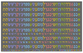 thanksgiving in hebrew האותיות של האבג ד בעברית a periodic table of the hebrew aleph